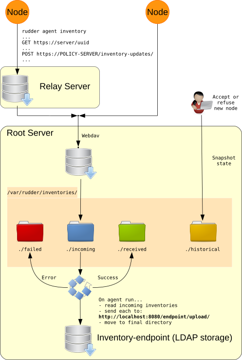 Inventory workflow from nodes to root server rudder 43 user manual inventory workflow ccuart Gallery